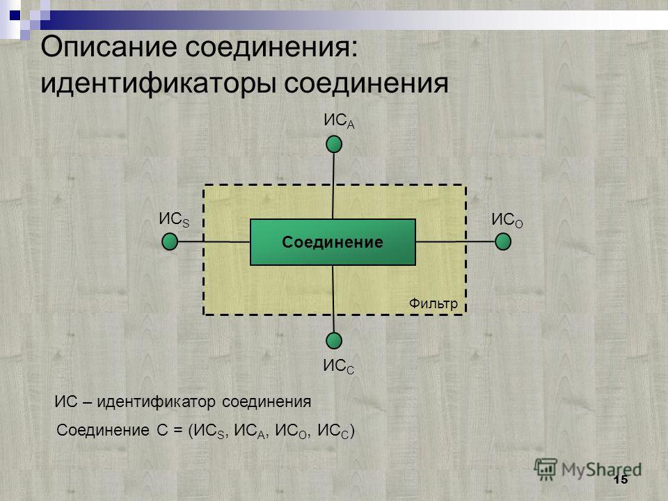 15 Фильтр Описание соединения: идентификаторы соединения Соединение ИС S ИС A ИС O ИС C Соединение C = (ИС S, ИС A, ИС O, ИС C ) ИС – идентификатор соединения