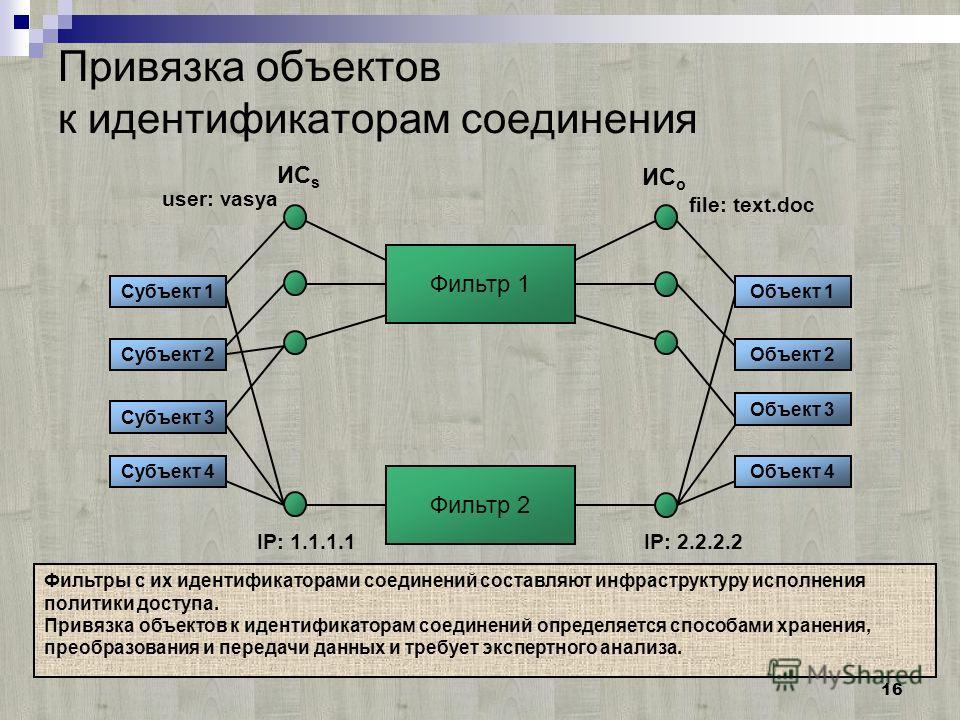 16 Привязка объектов к идентификаторам соединения Фильтр 1 ИС s Субъект 1 Субъект 2 Субъект 3 Субъект 4 Объект 1 Объект 2 Объект 3 Объект 4 ИС o Фильтр 2 user: vasya IP: 1.1.1.1IP: 2.2.2.2 file: text.doc Фильтры с их идентификаторами соединений соста