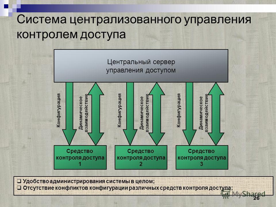 26 Система централизованного управления контролем доступа Центральный сервер управления доступом Средство контроля доступа 1 Средство контроля доступа 2 Средство контроля доступа 3 Конфигурация Динамическое взаимодействие Конфигурация Динамическое вз
