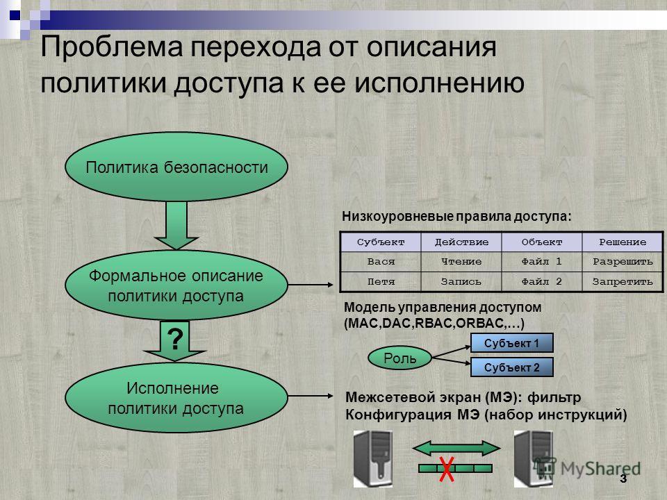 3 Проблема перехода от описания политики доступа к ее исполнению Политика безопасности Формальное описание политики доступа Исполнение политики доступа Модель управления доступом (MAC,DAC,RBAC,ORBAC,…) Межсетевой экран (МЭ): фильтр Конфигурация МЭ (н