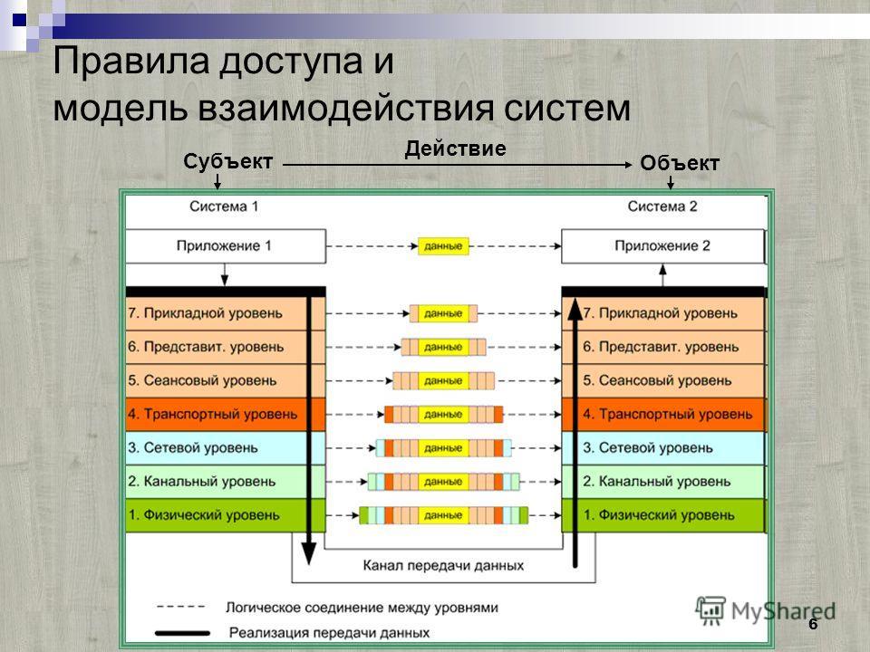 6 Правила доступа и модель взаимодействия систем Субъект Объект Действие