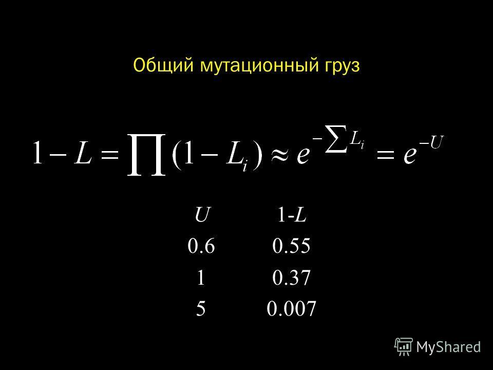Общий мутационный груз U1-L 0.6 1 0.55 0.37 50.007