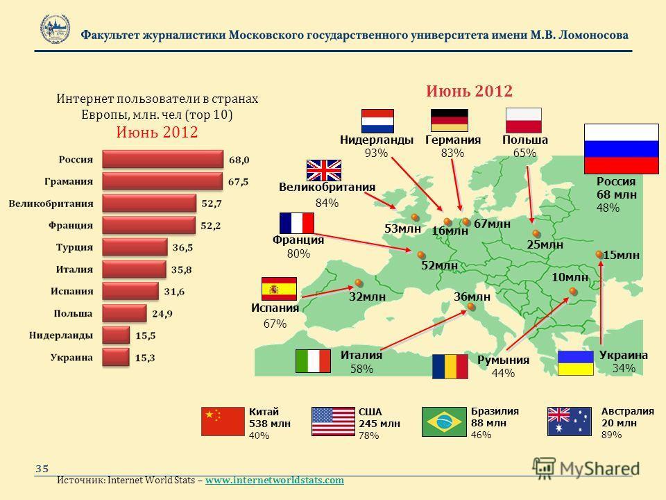 Источник: Internet World Stats – www.internetworldstats.comwww.internetworldstats.com Нидерланды 93% Испания 67% Италия 58% Франция 80% Германия 83% 53млн 52млн 67млн 32млн36млн 16млн Польша 65% 25млн Россия 68 млн 48% Бразилия 88 млн 46% Украина 34%