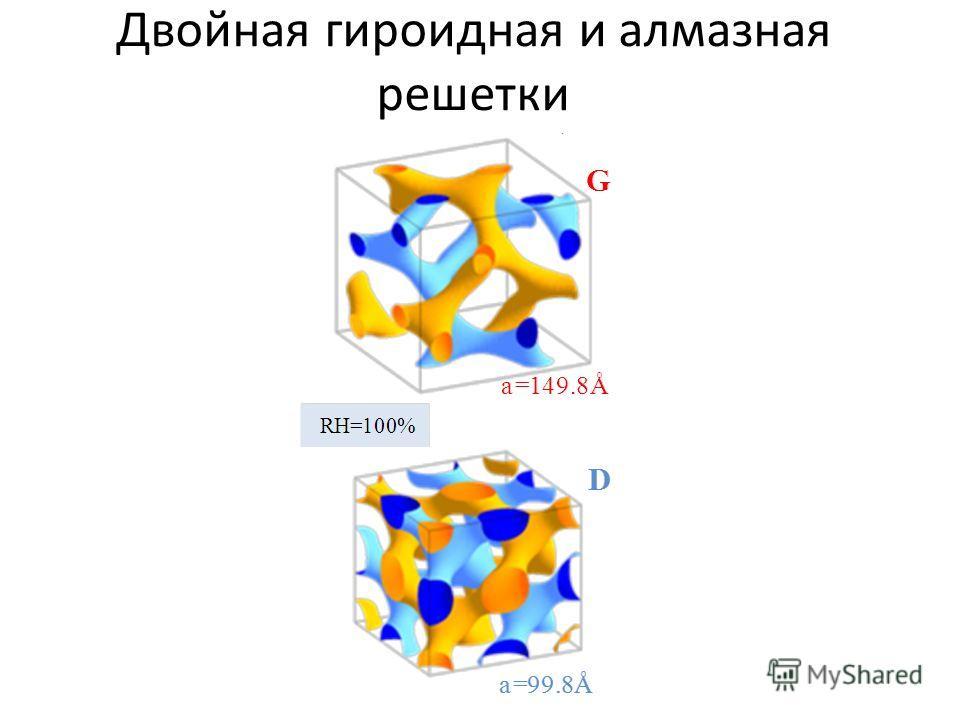 Двойная гироидная и алмазная решетки