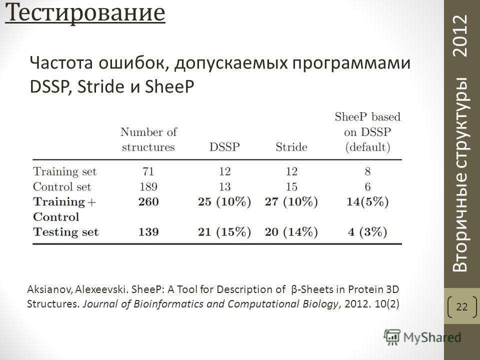 Вторичные структуры 2012 Тестирование 22 Aksianov, Alexeevski. SheeP: A Tool for Description of β-Sheets in Protein 3D Structures. Journal of Bioinformatics and Computational Biology, 2012. 10(2) Частота ошибок, допускаемых программами DSSP, Stride и