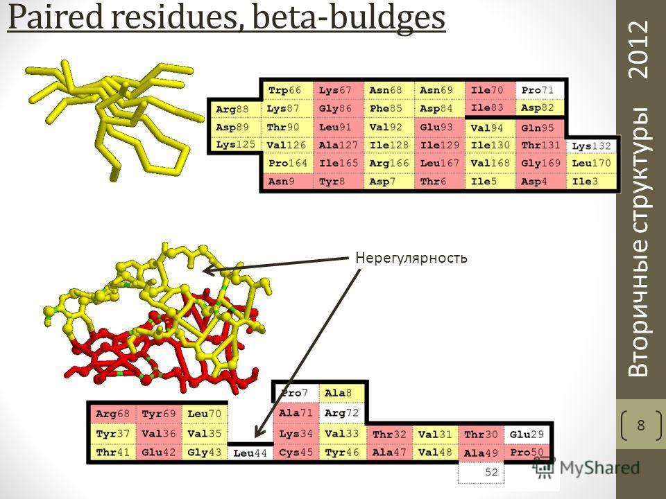 Вторичные структуры 2012 Paired residues, beta-buldges 8 Нерегулярность