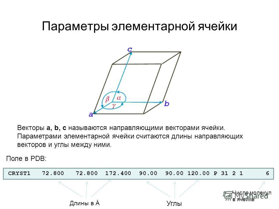 Параметры элементарной ячейки Векторы a, b, c называются направляющими векторами ячейки. Параметрами элементарной ячейки считаются длины направляющих векторов и углы между ними. CRYST1 72.800 72.800 172.400 90.00 90.00 120.00 P 31 2 1 6 Длины в Å Пол