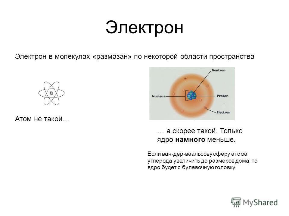 Электрон Электрон в молекулах «размазан» по некоторой области пространства Атом не такой… … а скорее такой. Только ядро намного меньше. Если ван-дер-ваальсову сферу атома углерода увеличить до размеров дома, то ядро будет с булавочную головку