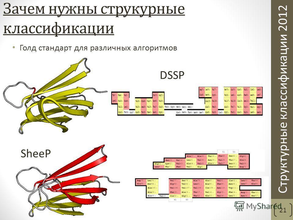 Структурные классификации 2012 Зачем нужны струкурные классификации 21 Голд стандарт для различных алгоритмов DSSP SheeP