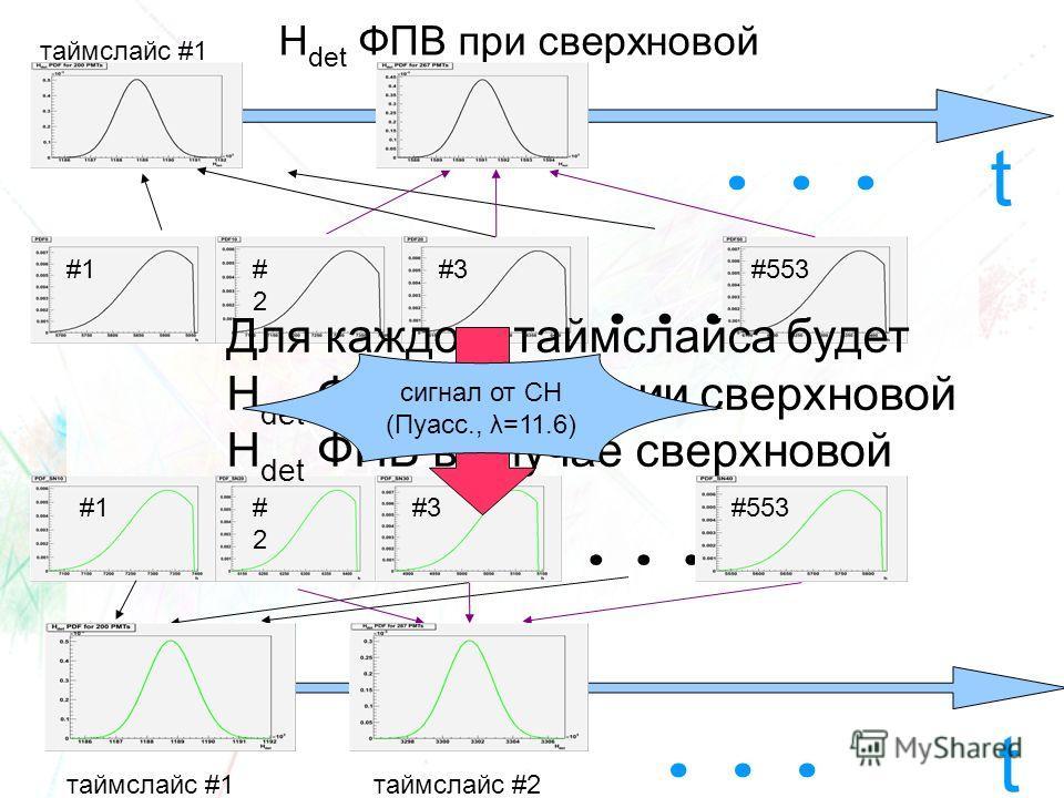 H det ФПВ при сверхновой... #1#2#2 #3#553... #1#2#2 #3#553... t таймслайс #1таймслайс #2 t... таймслайс #1 Для каждого таймслайса будет H det ФПВ в отсутсвии сверхновой H det ФПВ в случае сверхновой сигнал от СН (Пуасс., λ=11.6)