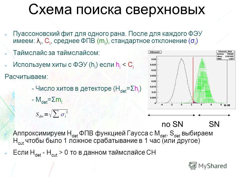 Пуассоновский фит для одного рана. После для каждого ФЭУ имеем: λ i, C i, среднее ФПВ (m i ), стандартное отклонение (σ i ) Таймслайс за таймслайсом: Используем хиты с ФЭУ (h i ) если h i < C i Расчитываем: - Число хитов в детекторе (H det =Σh i ) -