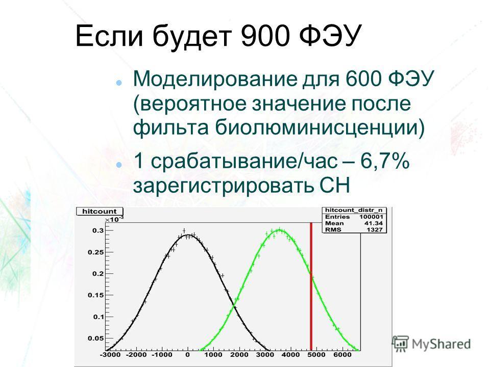 Если будет 900 ФЭУ Моделирование для 600 ФЭУ (вероятное значение после фильта биолюминисценции) 1 срабатывание/час – 6,7% зарегистрировать СН