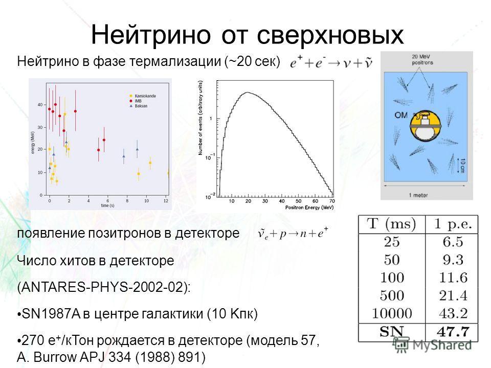 Нейтрино от сверхновых Нейтрино в фазе термализации (~20 сек) появление позитронов в детекторе Число хитов в детекторе (ANTARES-PHYS-2002-02): SN1987A в центре галактики (10 Kпк) 270 e + /кТон рождается в детекторе (модель 57, A. Burrow APJ 334 (1988