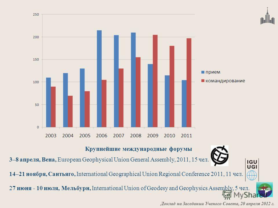 Доклад на Заседании Ученого Совета, 20 апреля 2012 г. 3–8 апреля, Вена, European Geophysical Union General Assembly, 2011, 15 чел. 14–21 ноября, Сантьяго, International Geographical Union Regional Conference 2011, 11 чел. 27 июня - 10 июля, Мельбурн,