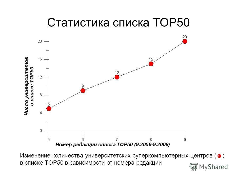 Статистика списка TOP50 Изменение количества университетских суперкомпьютерных центров () в списке TOP50 в зависимости от номера редакции