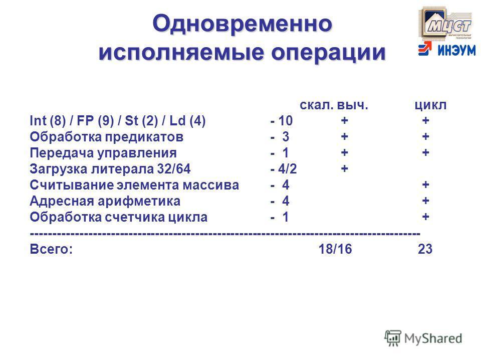 Одновременно исполняемые операции скал. выч.цикл Int (8) / FP (9) / St (2) / Ld (4)- 10 + + Обработка предикатов- 3 + + Передача управления- 1 + + Загрузка литерала 32/64- 4/2 + Считывание элемента массива- 4 + Адресная арифметика- 4 + Обработка счет