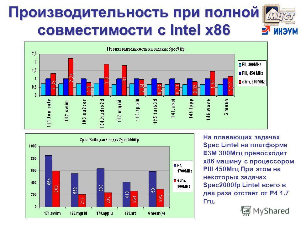 Производительность при полной совместимости с Intel x86 На плавающих задачах Spec Lintel на платформе E3M 300Mгц превосходит x86 машину с процессором PIII 450Mгц При этом на некоторых задачах Spec2000fp Lintel всего в два раза отстаёт от P4 1.7 Ггц.