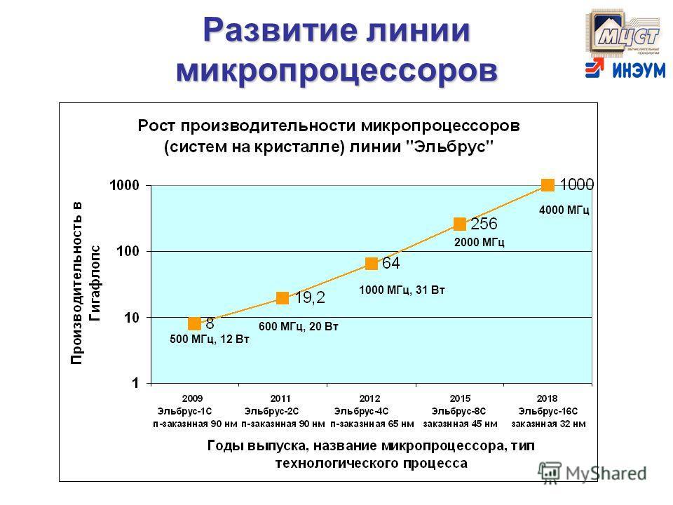 Развитие линии микропроцессоров 500 МГц, 12 Вт 600 МГц, 20 Вт 4000 МГц 2000 МГц 1000 МГц, 31 Вт