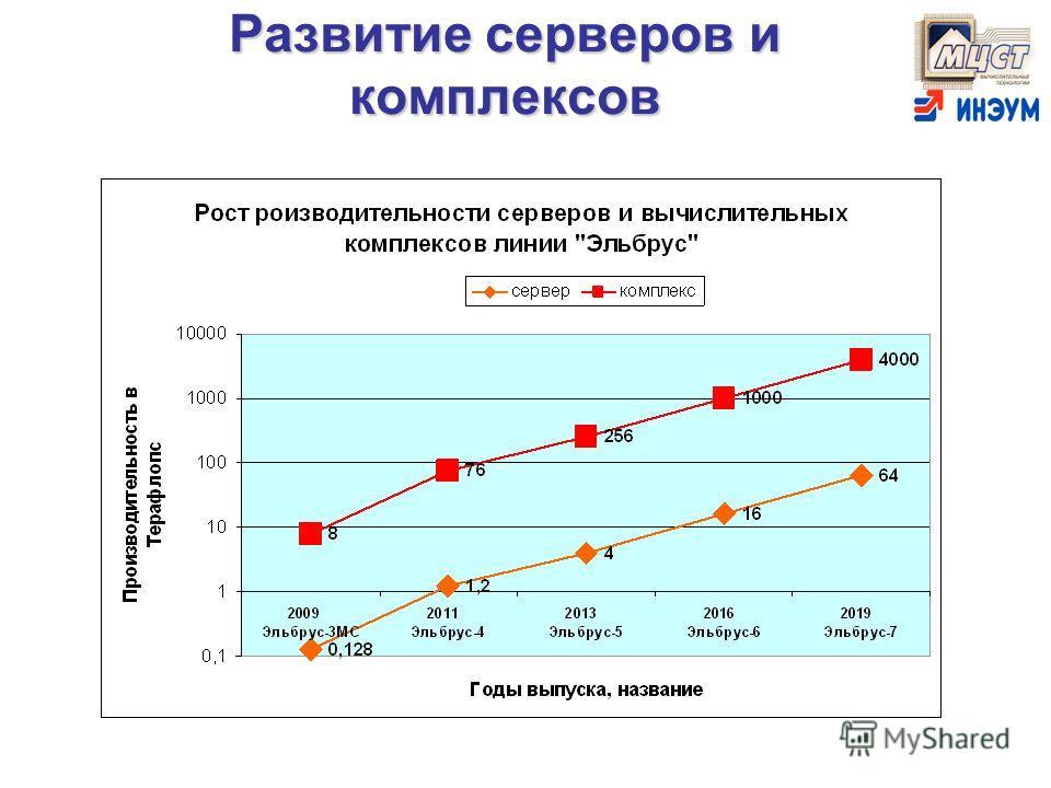 Развитие серверов и комплексов