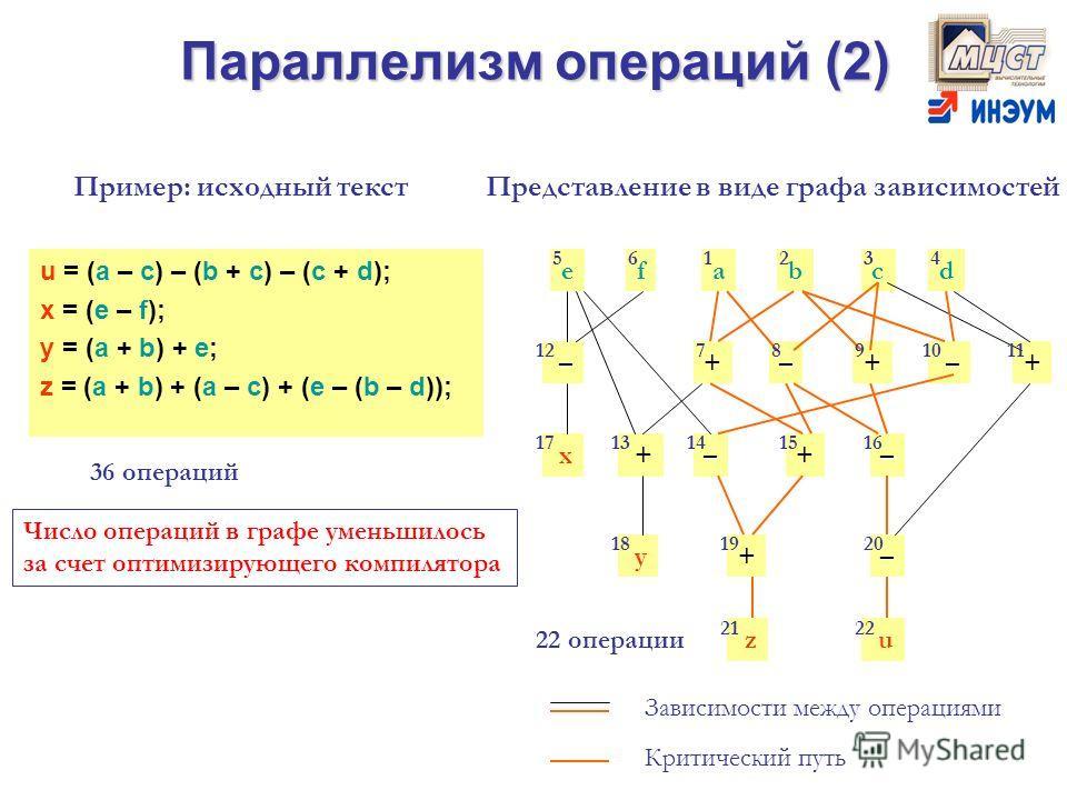 Параллелизм операций (2) u = (a – c) – (b + c) – (c + d); x = (e – f); y = (a + b) + e; z = (a + b) + (a – c) + (e – (b – d)); Пример: исходный текстПредставление в виде графа зависимостей Зависимости между операциями Критический путь Число операций