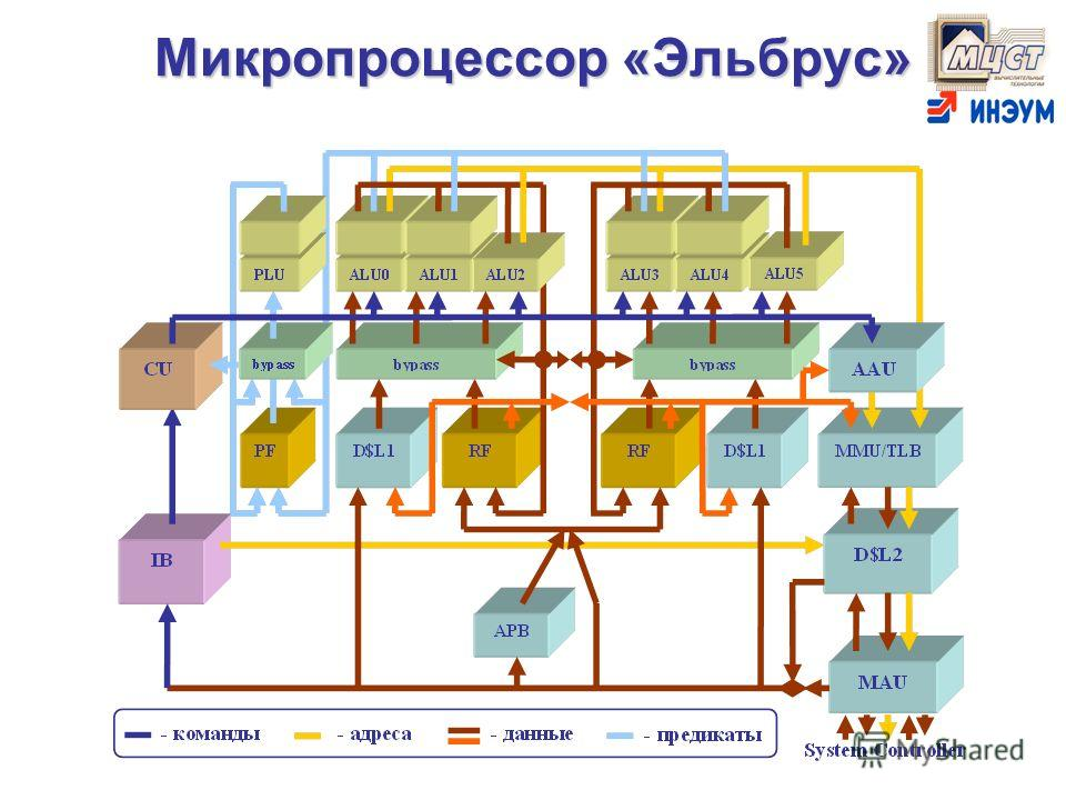 Микропроцессор «Эльбрус»