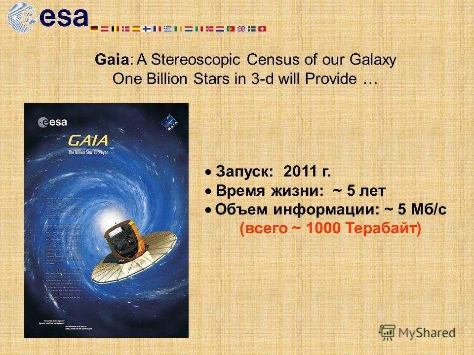 Gaia: A Stereoscopic Census of our Galaxy One Billion Stars in 3-d will Provide … Запуск: 2011 г. Время жизни: ~ 5 лет Объем информации: ~ 5 Мб/с (всего ~ 1000 Терабайт)
