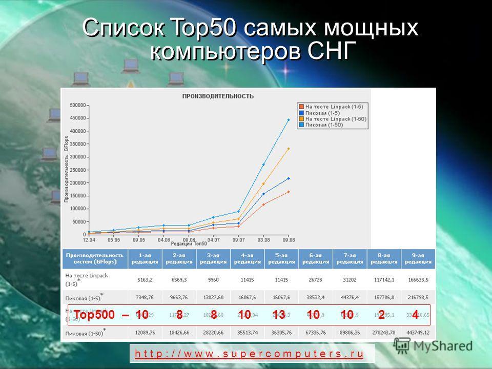 Список Top50 самых мощных компьютеров СНГ Список Top50 самых мощных компьютеров СНГ Top500 – 10 8 8 10 13 10 10 2 4 h t t p : / / w w w. s u p e r c o m p u t e r s. r u