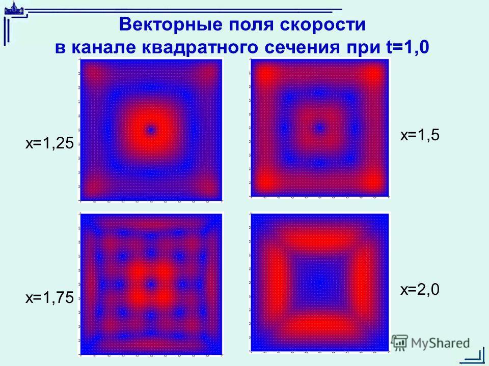 Векторные поля скорости в канале квадратного сечения при t=1,0 x=1,25 x=1,75 x=1,5 x=2,0