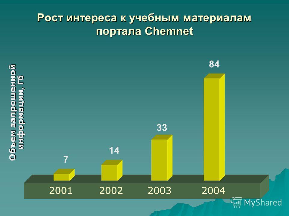 Рост интереса к учебным материалам портала Chemnet 7 84 14 33 2001200220032004 Объем запрошенной информации, Гб