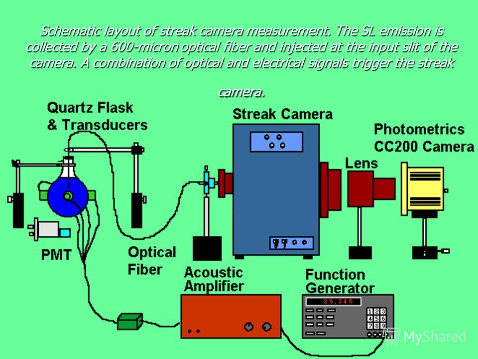 Schematic layout of streak camera measurement. The SL emission is collected by a 600-micron optical fiber and injected at the input slit of the camera. A combination of optical and electrical signals trigger the streak camera. ch e c k o u t m y H O