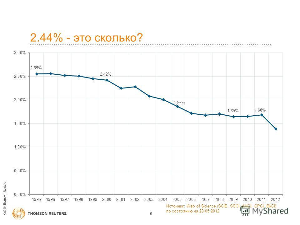 ©2009 Thomson Reuters 2.44% - это сколько? 6 Источник: Web of Science (SCIE, SSCI, AHCI, CPCI, BkCI) по состоянию на 23.05.2012