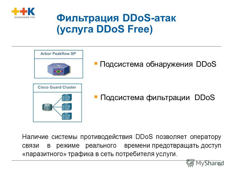 11 Подсистема обнаружения DDоS Подсистема фильтрации DDоS Фильтрация DDoS-атак (услуга DDoS Free) Наличие системы противодействия DDоS позволяет оператору связи в режиме реального времени предотвращать доступ «паразитного» трафика в сеть потребителя