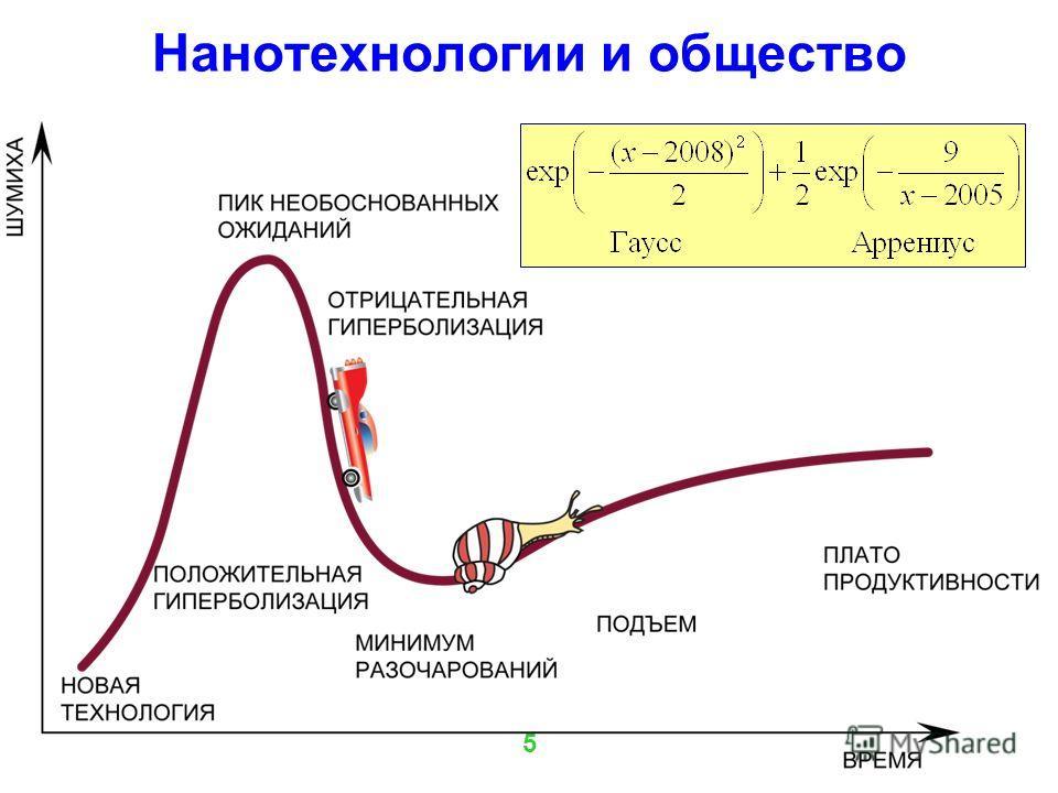 Нанотехнологии и общество 5
