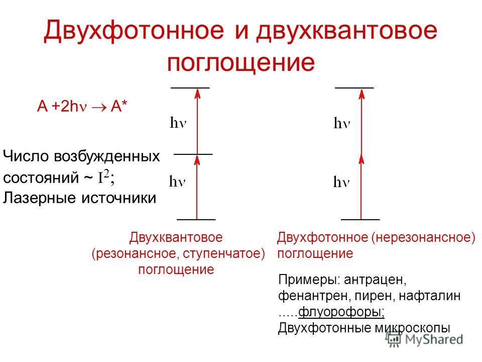 Двухфотонное и двухквантовое поглощение Двухквантовое (резонансное, ступенчатое) поглощение Двухфотонное (нерезонансное) поглощение A +2h A* Примеры: антрацен, фенантрен, пирен, нафталин.....флуорофоры; Двухфотонные микроскопы Число возбужденных cост