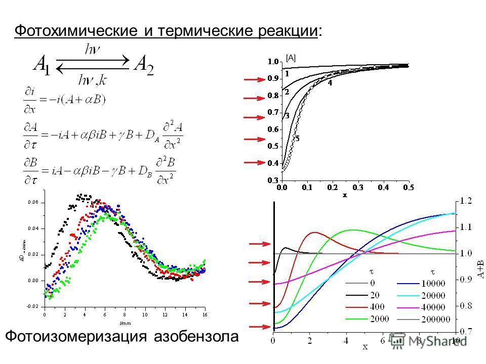 Фотохимические и термические реакции: Фотоизомеризация азобензола