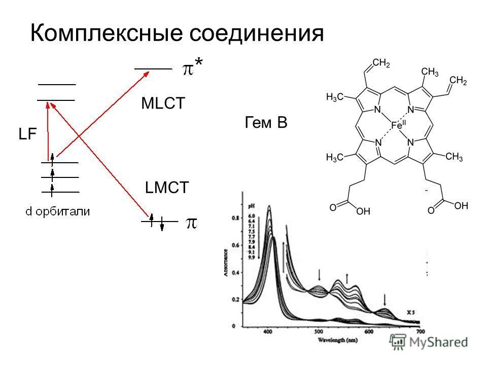 Комплексные соединения Гем B MLCT LMCT LF