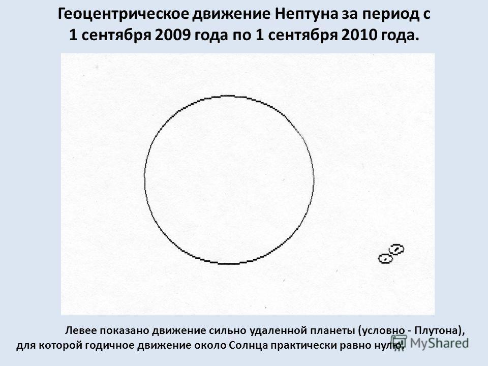 Геоцентрическое движение Нептуна за период с 1 сентября 2009 года по 1 сентября 2010 года. Левее показано движение сильно удаленной планеты (условно - Плутона), для которой годичное движение около Солнца практически равно нулю.