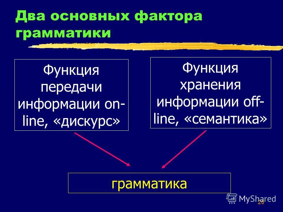 26 Два основных фактора грамматики Функция передачи информации on- line, «дискурс» Функция хранения информации off- line, «семантика» грамматика