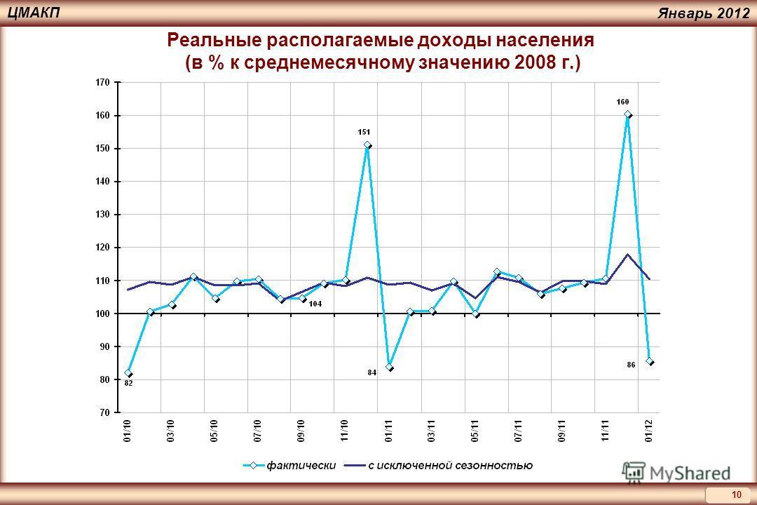 10 ЦМАКП Январь 2012 Реальные располагаемые доходы населения (в % к среднемесячному значению 2008 г.)