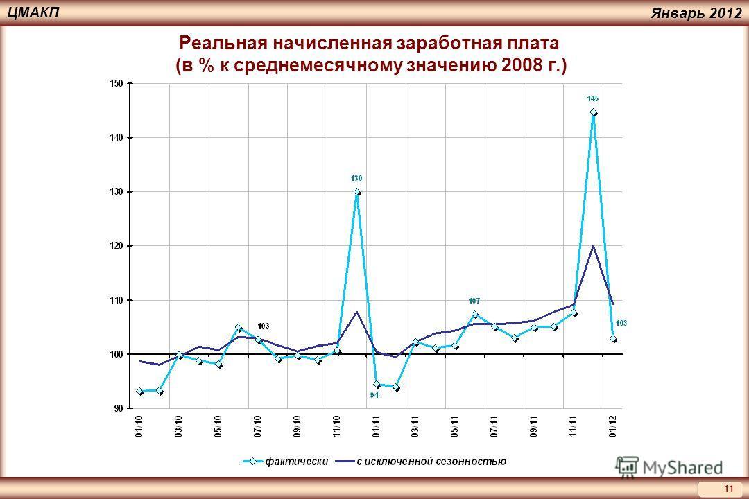 11 ЦМАКП Январь 2012 Реальная начисленная заработная плата (в % к среднемесячному значению 2008 г.)