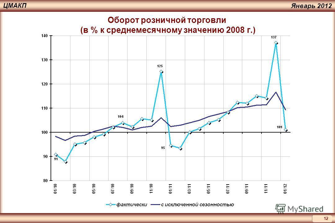 12 ЦМАКП Январь 2012 Оборот розничной торговли (в % к среднемесячному значению 2008 г.)
