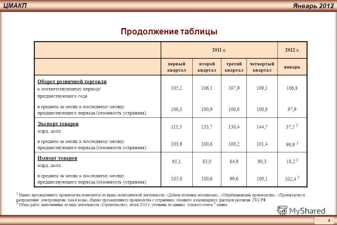 4 ЦМАКП Январь 2012 Продолжение таблицы 2011 г.2012 г. первый квартал второй квартал третий квартал четвертый квартал январь Оборот розничной торговли к соответствующему периоду предшествующего года 105,2106,1107,9109,1106,8 в среднем за месяц к посл