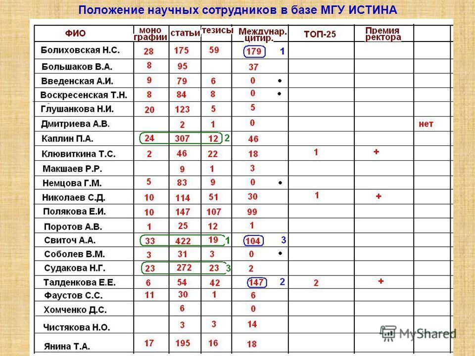 Положение научных сотрудников в базе МГУ ИСТИНА