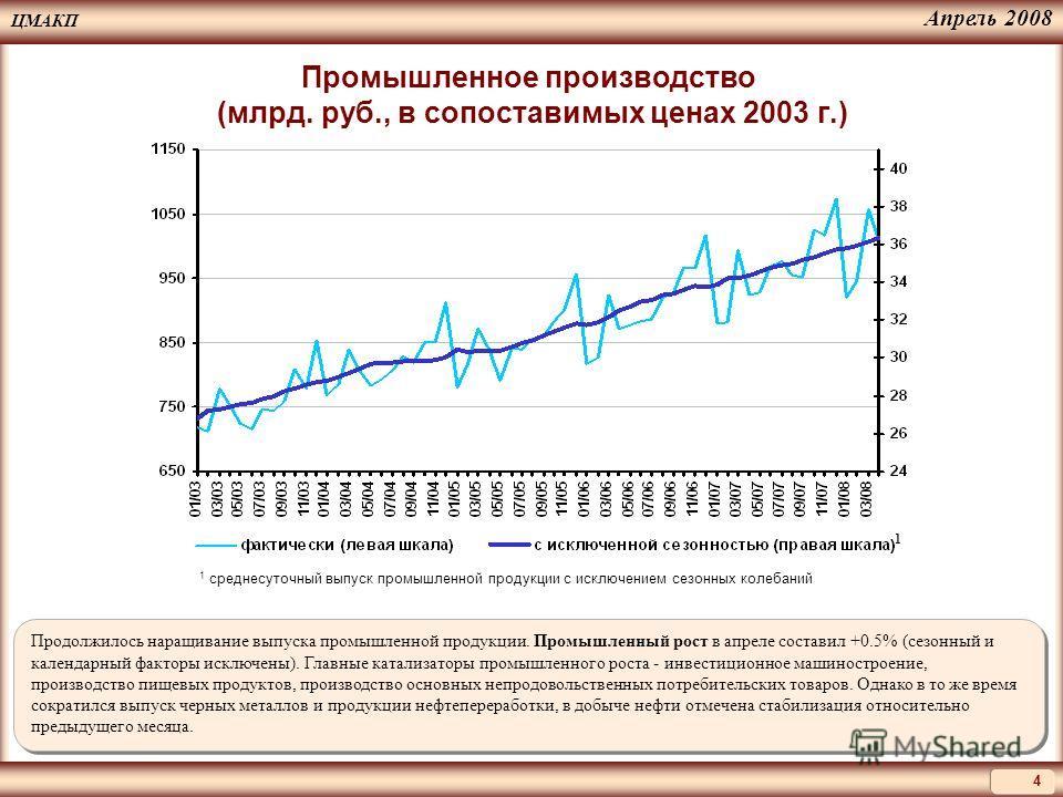 ЦМАКП 4 Апрель 2008 Продолжилось наращивание выпуска промышленной продукции. Промышленный рост в апреле составил +0.5% (сезонный и календарный факторы исключены). Главные катализаторы промышленного роста - инвестиционное машиностроение, производство