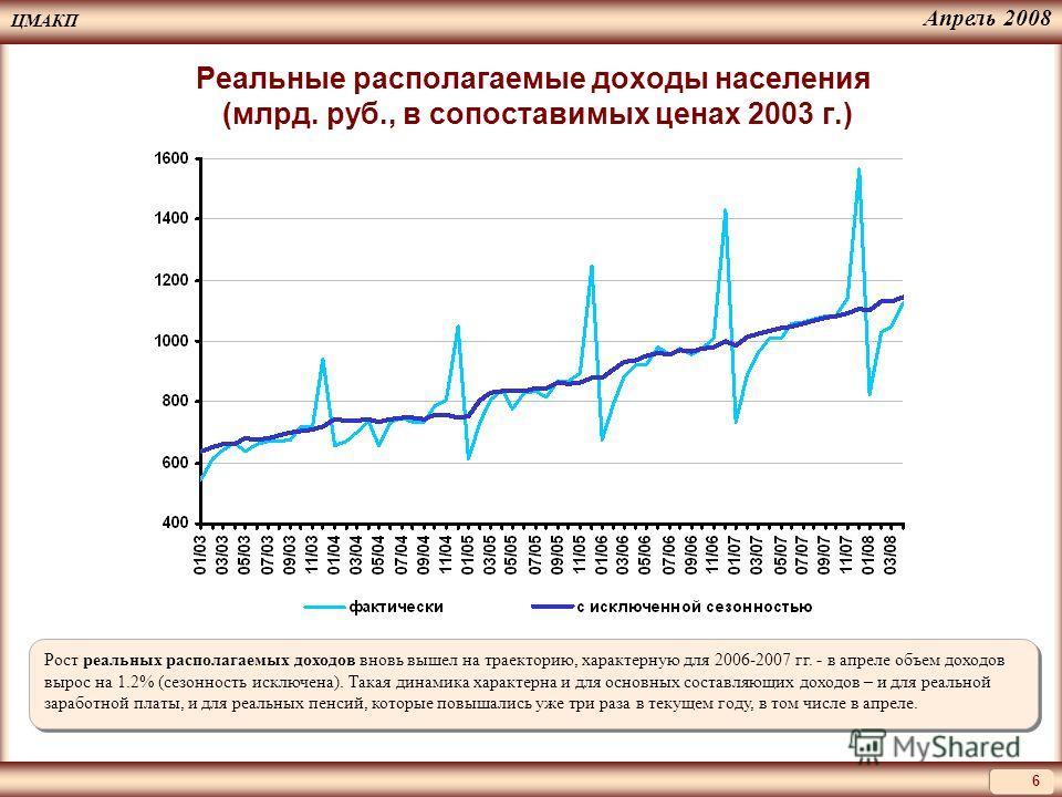 ЦМАКП 6 Апрель 2008 Реальные располагаемые доходы населения (млрд. руб., в сопоставимых ценах 2003 г.) Рост реальных располагаемых доходов вновь вышел на траекторию, характерную для 2006-2007 гг. - в апреле объем доходов вырос на 1.2% (сезонность иск