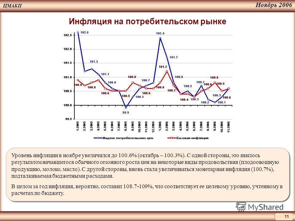 ЦМАКП 11 Ноябрь 2006 Инфляция на потребительском рынке Уровень инфляции в ноябре увеличился до 100.6% (октябрь – 100.3%). С одной стороны, это явилось результатом начавшегося обычного сезонного роста цен на некоторые виды продовольствия (плодоовощную