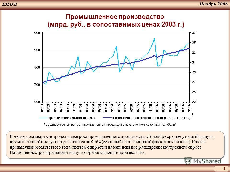 ЦМАКП 4 Ноябрь 2006 В четвертом квартале продолжился рост промышленного производства. В ноябре среднесуточный выпуск промышленной продукции увеличился на 0.6% (сезонный и календарный фактор исключены). Как и в предыдущие месяцы этого года, подъем опи