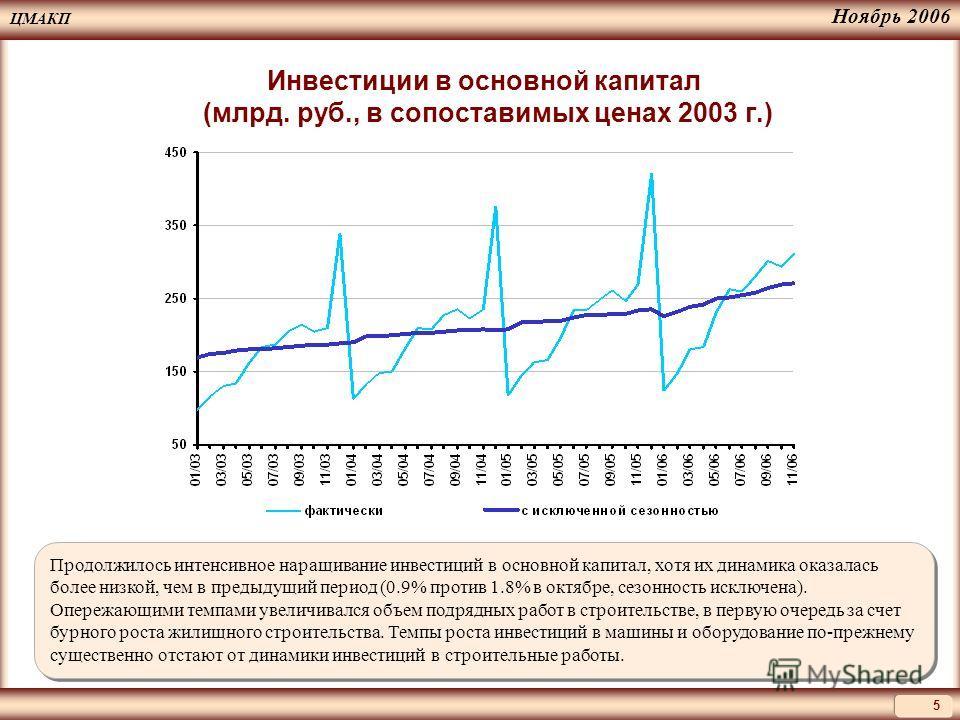 ЦМАКП 5 Ноябрь 2006 Инвестиции в основной капитал (млрд. руб., в сопоставимых ценах 2003 г.) Продолжилось интенсивное наращивание инвестиций в основной капитал, хотя их динамика оказалась более низкой, чем в предыдущий период (0.9% против 1.8% в октя