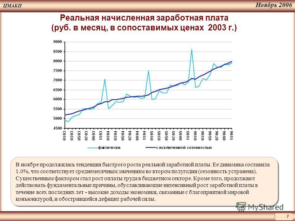 ЦМАКП 7 Ноябрь 2006 Реальная начисленная заработная плата (руб. в месяц, в сопоставимых ценах 2003 г.) В ноябре продолжилась тенденция быстрого роста реальной заработной платы. Ее динамика составила 1.0%, что соответствует среднемесячным значениям во