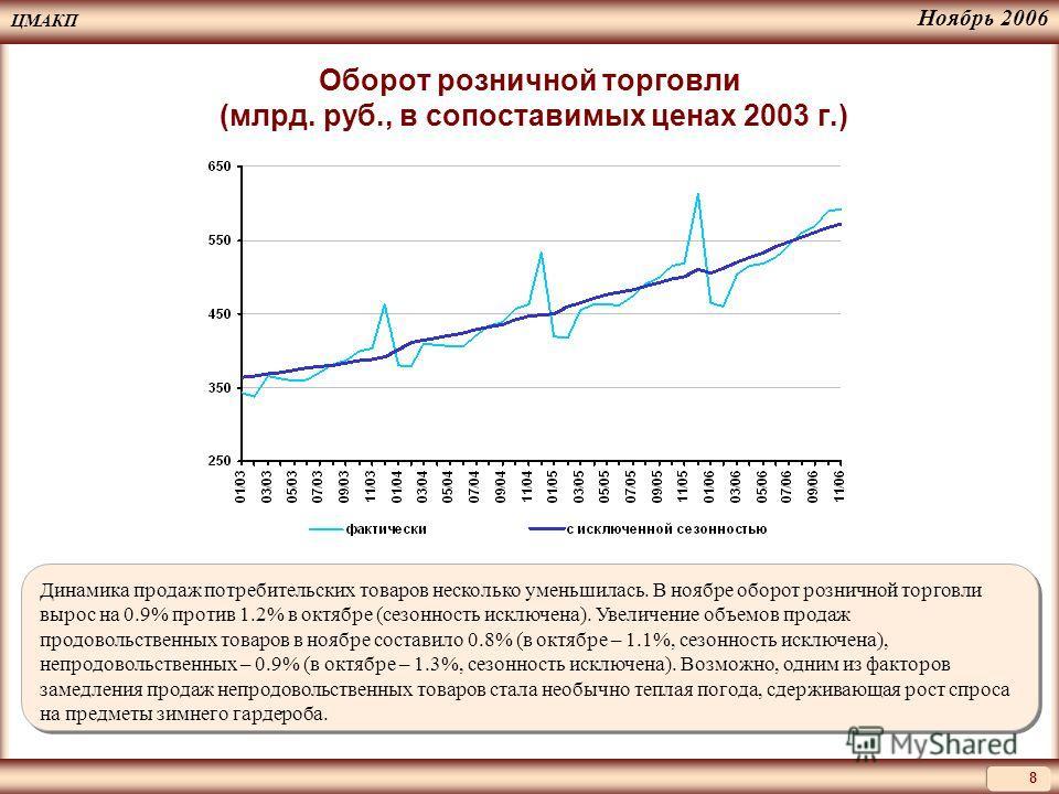 ЦМАКП 8 Ноябрь 2006 Оборот розничной торговли (млрд. руб., в сопоставимых ценах 2003 г.) Динамика продаж потребительских товаров несколько уменьшилась. В ноябре оборот розничной торговли вырос на 0.9% против 1.2% в октябре (сезонность исключена). Уве